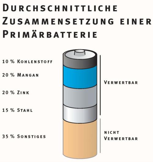 lektion  woraus besteht eine batterie medienwerkstatt