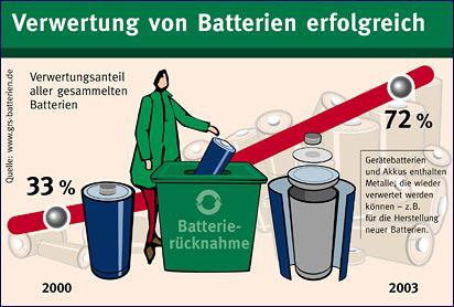 Batterien zurückgeben