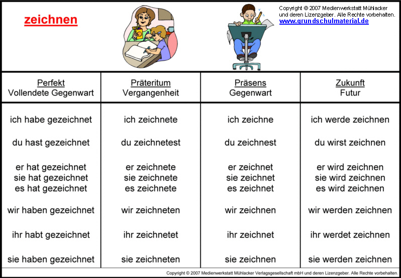 Perfect tense of kennenlernen