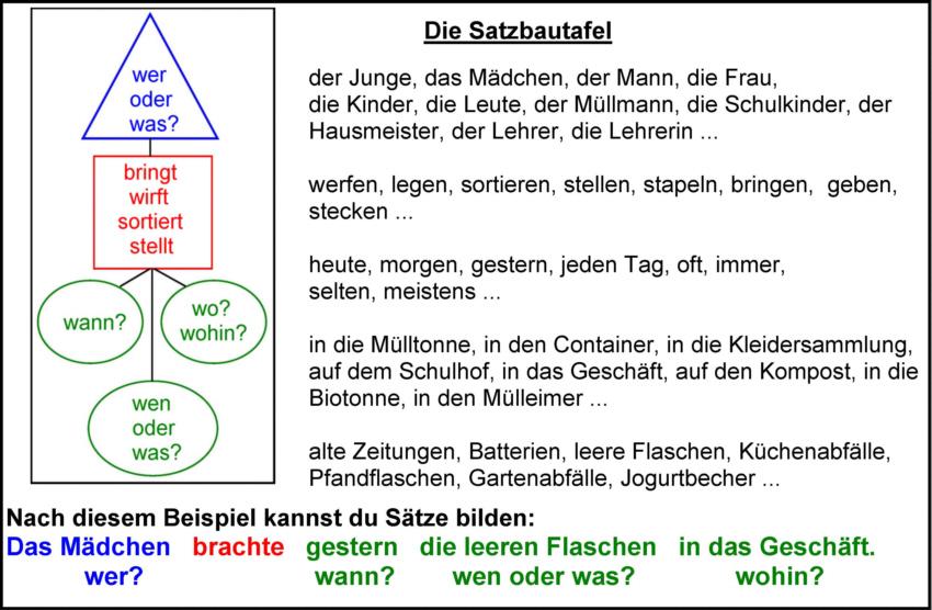 Arbeitsblatt Vorschule deutsche sätze bilden : Satzbautafel - Medienwerkstatt-Wissen u00a9 2006-2017 Medienwerkstatt