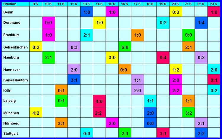 Fifa Tabelle