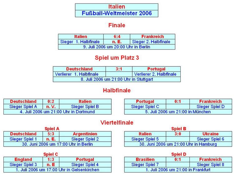 Wm 2021 Tabelle Deutschland
